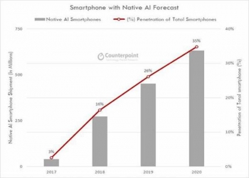 1 in 3 smartphones to be AI-capable by 2020