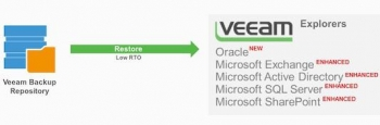 Veeam announces enhanced support for Oracle