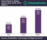 Global smart meter market expected to reach $10.4bn by 2022