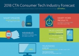 CES 2018 FULL VIDEO: CTA says US tech industry revenue to reach $315 billion