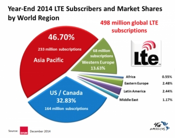 Year-End 2014: Nearly Half a Billion LTE Connections Worldwide