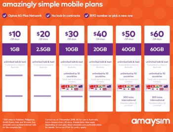 Amaysim's new plan: 60GB for $60 including unlimited calls and text