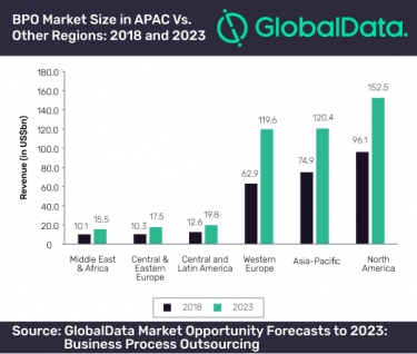 APAC business process outsourcing market set to reach US$120.4 billion in 2023