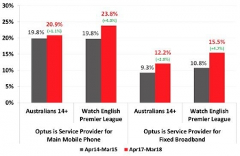 EPL 'has paid off' for Optus: Roy Morgan