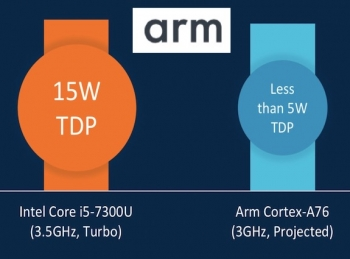 ARM announces first-ever Client CPU public roadmap to beat x86