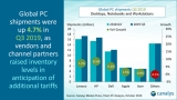 Global PC market achieves record growth: analyst
