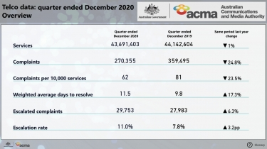 ACMA releases telco complaints-handling performance data for Dec quarter, CommsAlliance happy, ACCAN concerned