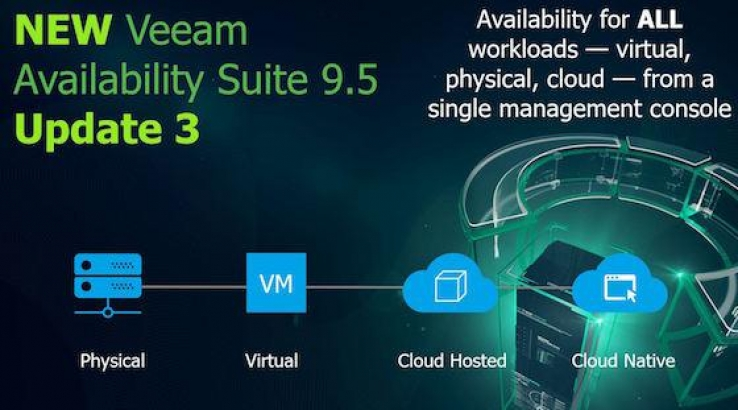 iTWire - Veeam Availability Suite 9 5 Update 3 'biggest in company