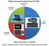 On eve of new iPhones and iPads, Telsyte says iPad is Australia's top tablet