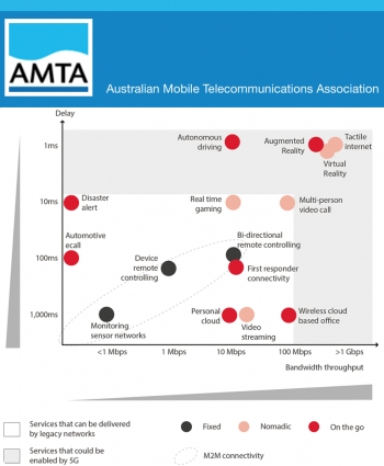 AMTA sets up new 5G industry group to help guide next-gen mobile tech