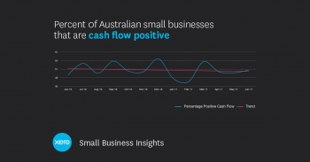 Cashflow problems drive Aussie SMBs into the red, says Xero