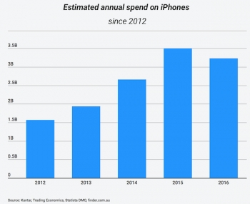 Aussies spent $12.89 billion on iPhones since 2012, how many will buy in 2017?