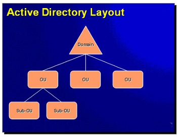New method to attack Active Directory detailed