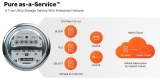 Pure Storage extends as-a-service options