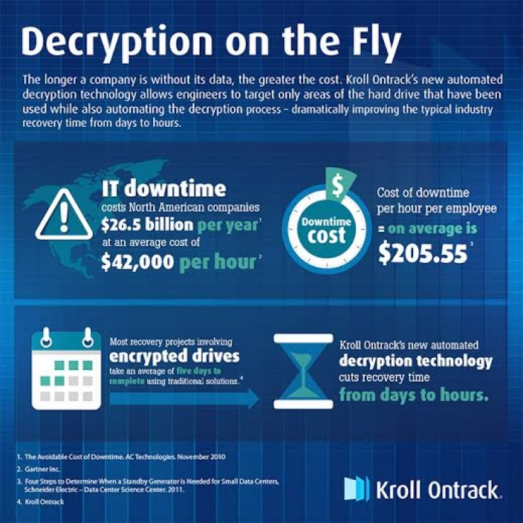 iTWire - Decryption on-the-fly 'speeds up data recovery'