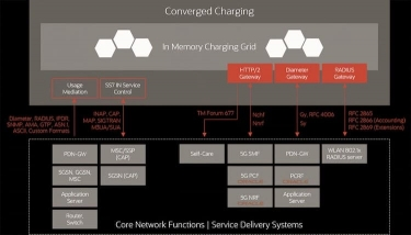 Oracle system provides real-time 5G charging