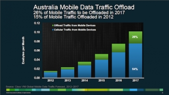 WiFi offload for cellular traffic inevitable says Cisco