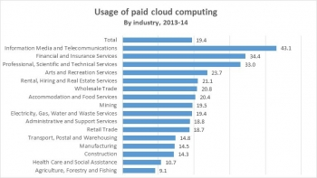 Cloud computing on the rise, says ABS