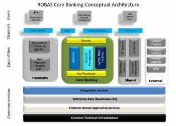 The RBA's existing core banking system
