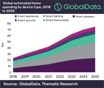 Automated home devices spending to hit US$75 billion by 2025: report