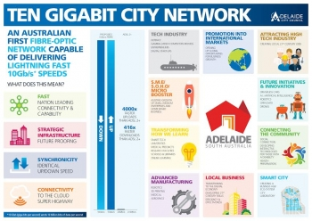 Adelaide aims to be 'smart', Ten Gigabit city