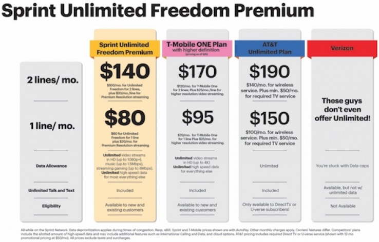 iTWire - US telco Sprint launches even better unlimited 'with limits